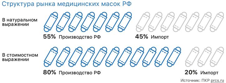 Производство медицинских масок в России.