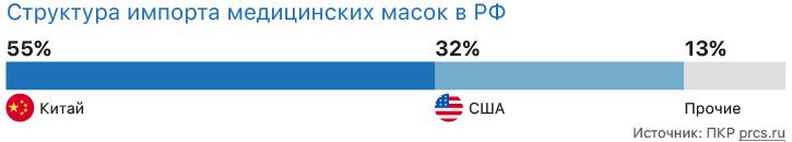 Расчет рентабельности производства масок в России