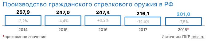 Производство гражданского стрелкового оружия в РФ