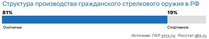 Структура производства гражданского стрелкового оружия в РФ