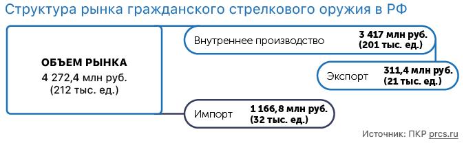 Структура рынка гражданского стрелкового оружия в РФ